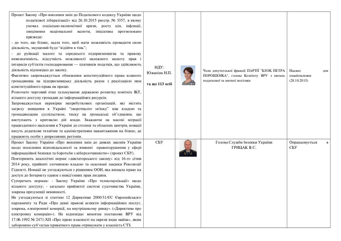 Відкритий лист уряду України